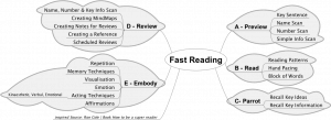Increase Reading Speed and Comprehension: Click to enlarge the image